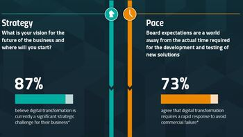 [Infographic] The Timeline for Digital Transformation